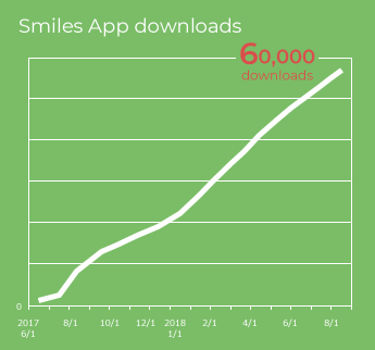Smiles App downloads