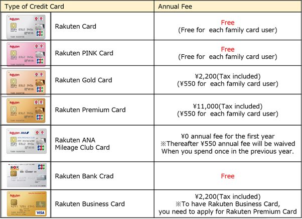 types of rakuten credit card